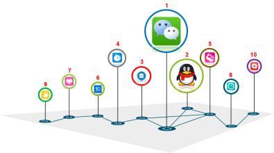 即时电话社交app软件开发抓住通讯场景商机