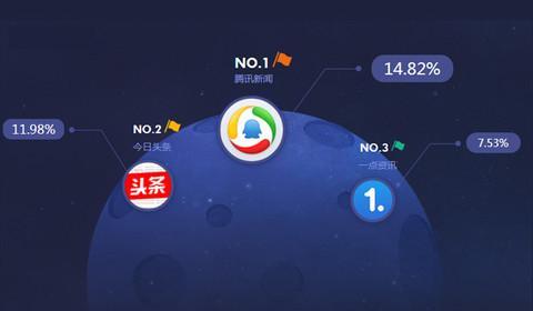 国外新闻app开发优势分析