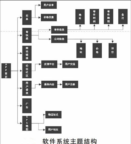 智能扫码拣选快递APP系统开发功能特点