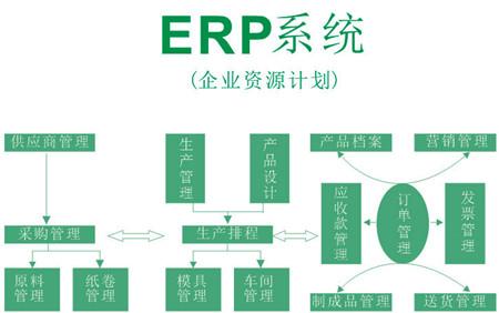 物流ERP系统开发分析